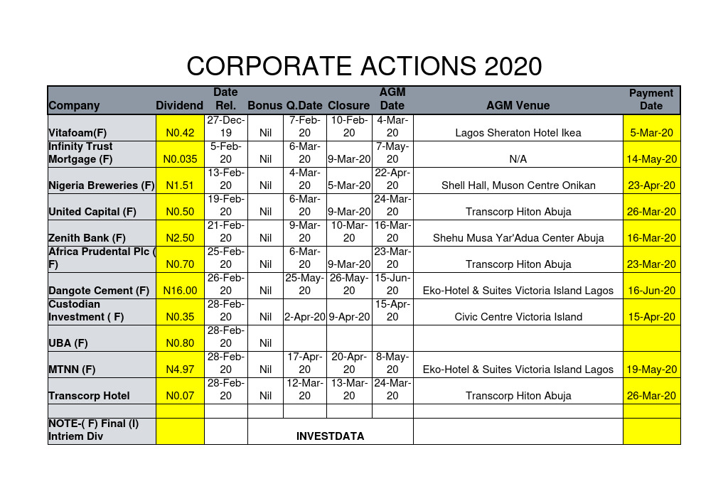Photo of Corporate Actions As Of Friday, February 28, 2020