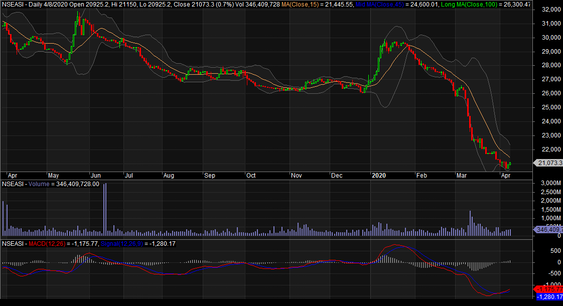 Photo of Mixed Intraday Trend May Continue On NGSE, Amidst Cautious Trading, Short-term Profit Taking