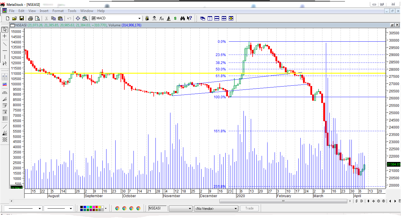 Photo of Mixed Intraday Trading Ahead, Amidst Short-Term Profit Taking, Strategic Positioning On NGSE