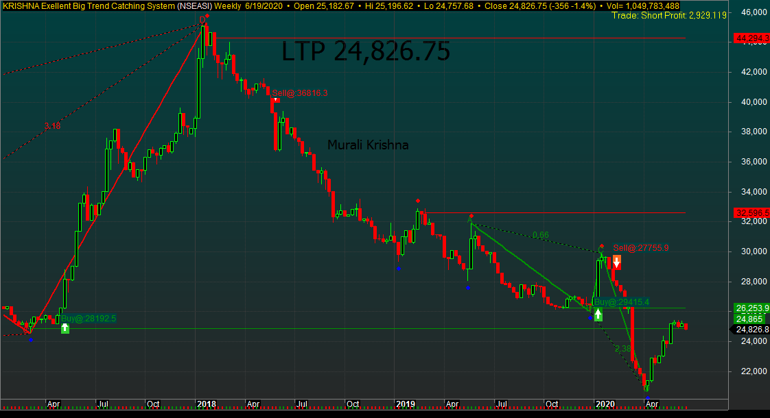 Photo of NGSE Side Trending Enters Bearish Wave, As Profit-taking Persists