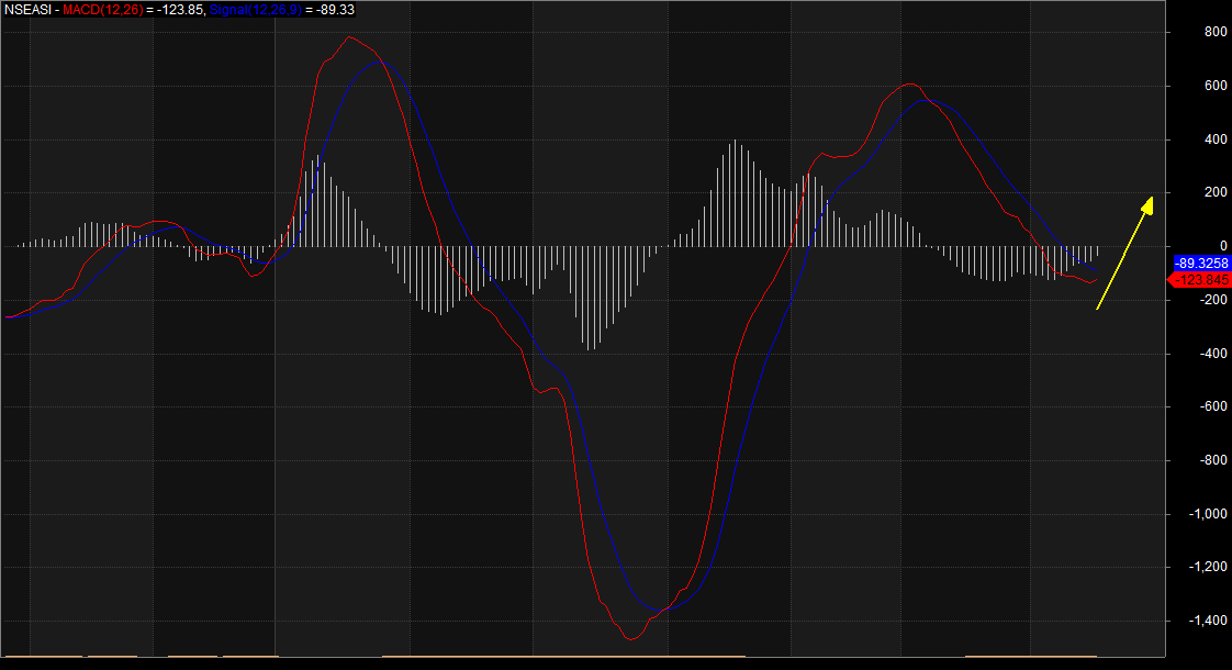Photo of NGSE Indicator Climbs Higher, Ahead Of June Inflation, MPC Meeting