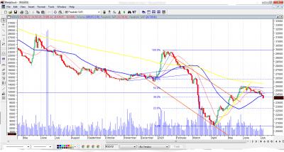 NGSE Index Sinks Lower As Investors Take Profit Ahead Of Q2 Earnings Season