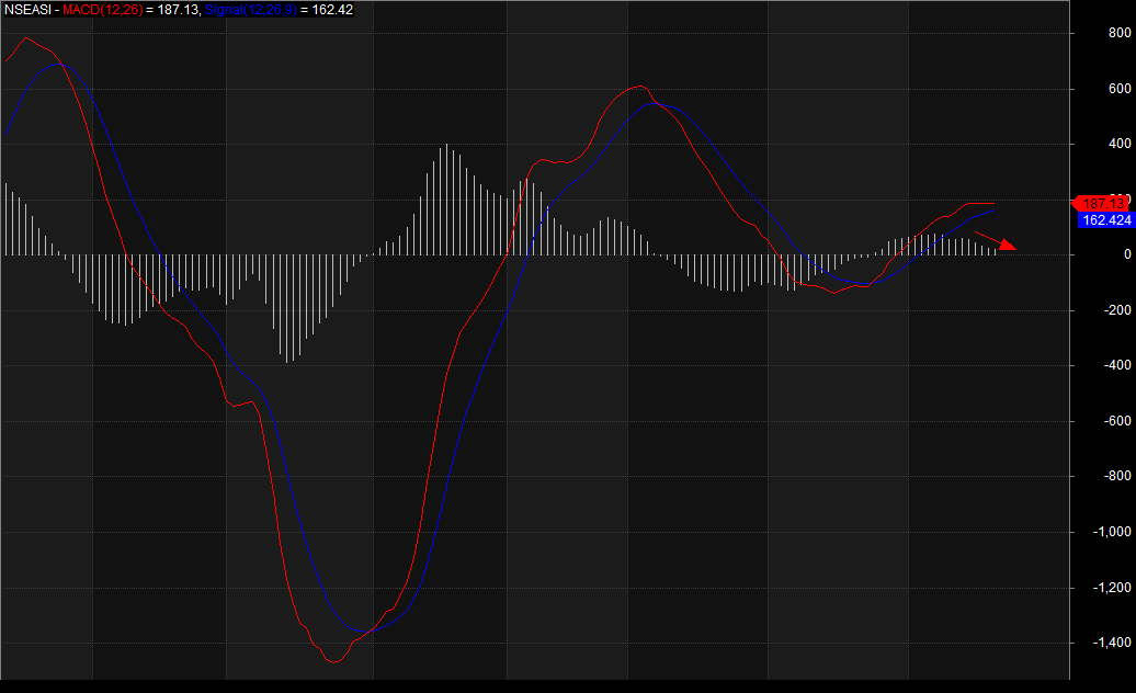 Photo of Interim Div Expectations Keep NGSE Index Above 20-DMA On Daily Timeframe