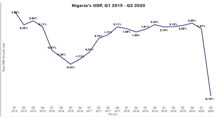 Photo of Nigeria's Economy Suffered 6.1% Contraction In 2020Q2, Says NBS