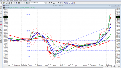 Photo of NGSE Indicators May Sustain Rebound, As Investors Await MPC Outcome, PMI Crosses 50pts