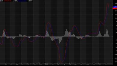 Photo of Sliding Money Market Rates Push NGSE Value Up 40.20% YTD, But Correction Beckons