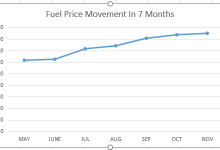 Photo of Chart: 7-Month Movement of PMS Price In Nigeria (May-Nov 2020)