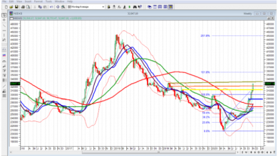 Photo of Chart Patterns & Market Reactions To Watch On NGSE