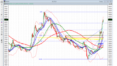 Photo of Positive Outlook On NGSE, But Expect Profit Booking After 9 Sessions Of Gains