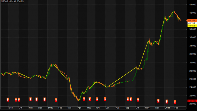 Photo of NGSE: Trend Reversal Ahead, As Bargain Hunters Position On Market Correction