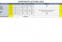 Photo of Corporate Actions On NGSE As Of Friday, February 26, 2021