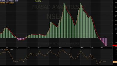Photo of NGSE Index Resists Further Drop, On Rising Money Flow, As Earnings Season Peaks