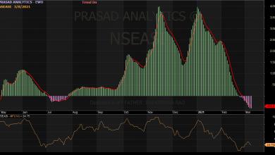 Photo of NGSE Index Rebounds, Amidst Stocks Repricing, Ahead Of Earnings Season Peak