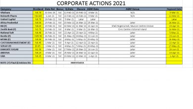 Photo of Corporate Actions On NGSE As Of Friday, March 12, 2021