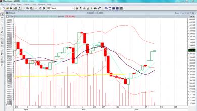 Photo of Profit-Taking May Slowdown Buying Momentum, On Sustained Positioning