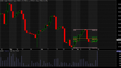 Photo of Expect Uptrend Amid Profit-Taking Slowdown, Investors Positioning For  Q2 Numbers