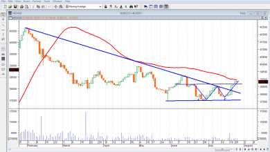 Photo of Expect Reversal, Mixed Trend, As Investors Digest MPC Outcome, Earnings Reports
