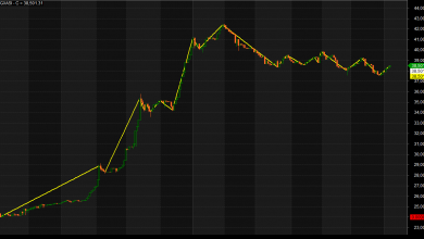 Photo of Chart Pattern To Watch Before Buying or Selling Ahead Of Earnings Season