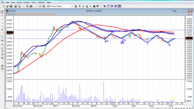 Photo of Expect Mixed Trend As Bargain Hunters Reposition Ahead Of Q2 Earnings