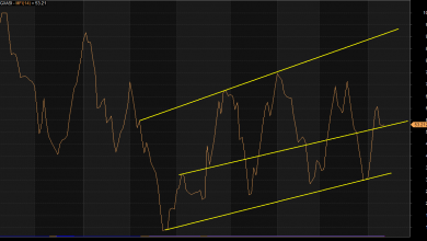 Photo of Mixed Trend, Profit-taking, Amid Buying Interests, As Smart Money Repositions For Q2 Earnings