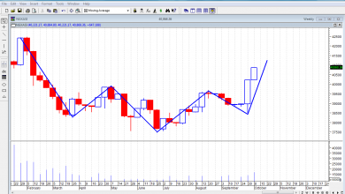 Photo of Mixed Trend Ahead, Amid Profit Booking, As Investors Position On Corrections