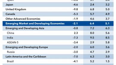 Photo of October 2021 IMF World Economic Outlook